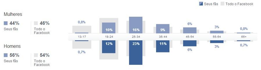 Planejamento de Marketing Digital Relatório Facebook