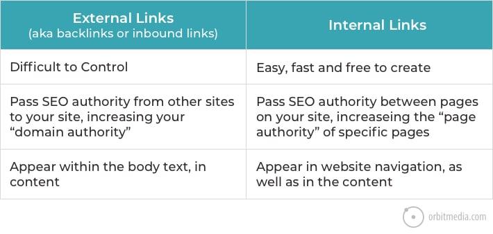 Links Interno Como Fazer 1