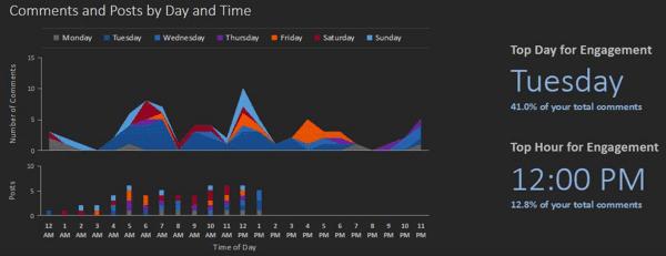 análise de desempenho do Instagram