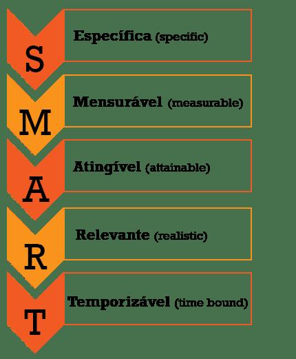 Formato Smart