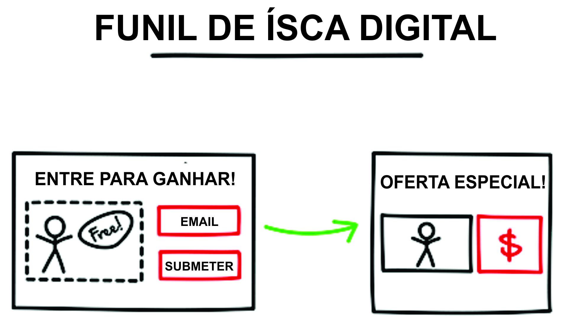 Funil De Isca Digital