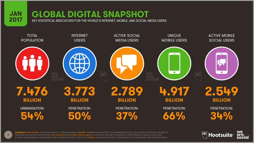 Marketing nas Redes Sociais: Tudo o que você precisa saber. 1