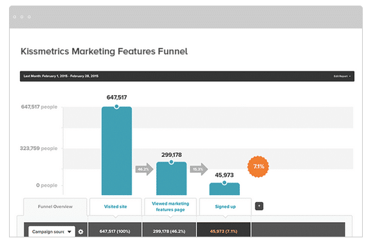 Plataforma De Marketing Digital