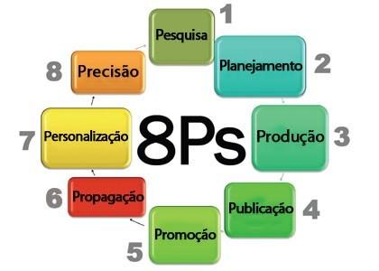 8ps Do Marketing Digital 1