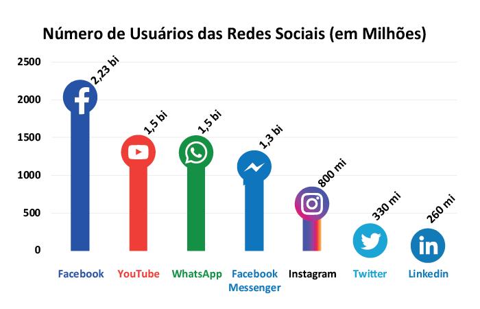 Redes Sociais No Marketing Qual Rede Social