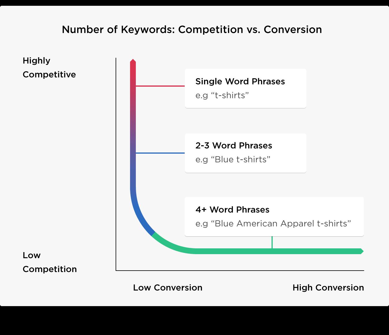 1585025605 2023 ompetition versus conversion
