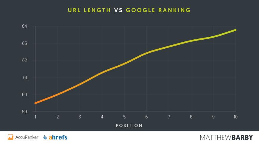Como rankear site no google
