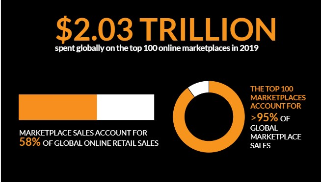 1586021094 1846 Online Marketplaces Stats1