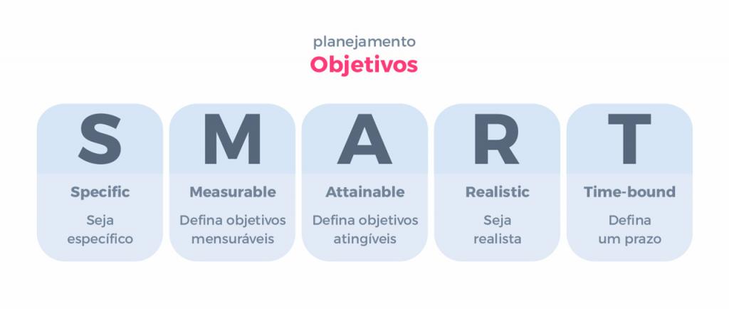 OBJETIVOS SMART EM SUA ESTRATÉGIA DE MARKETING - Gama Marketing