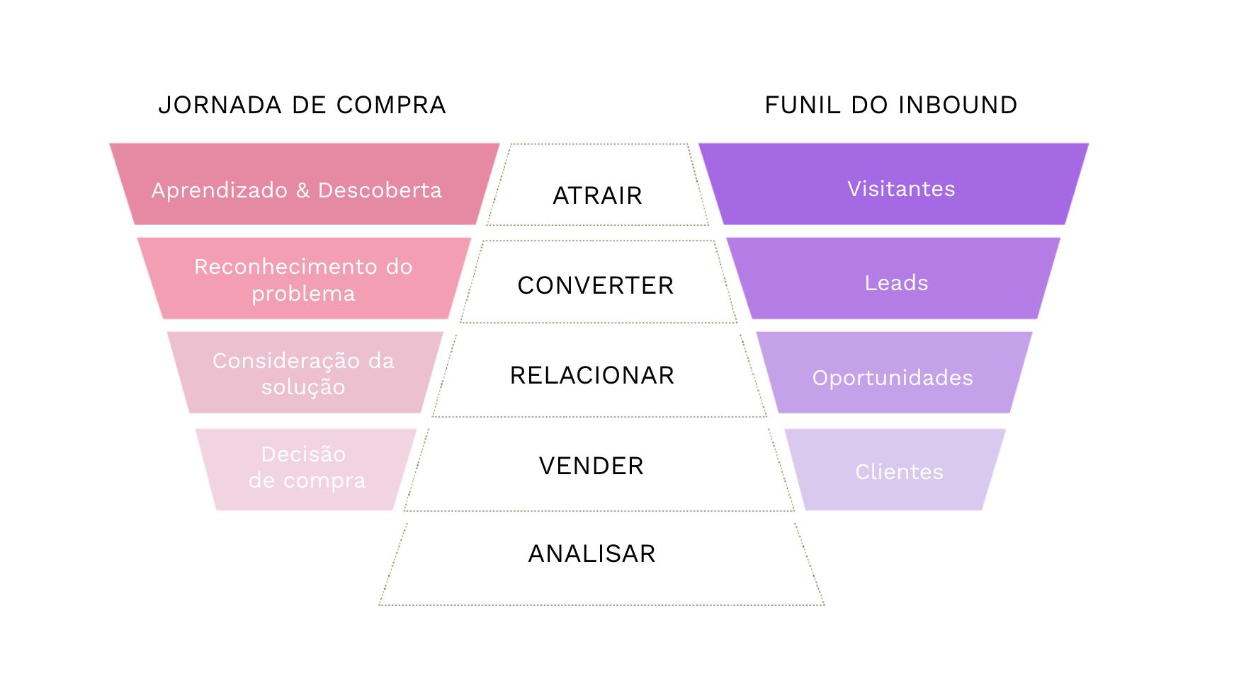 Producao De Conteudo Para Inbound Marketing