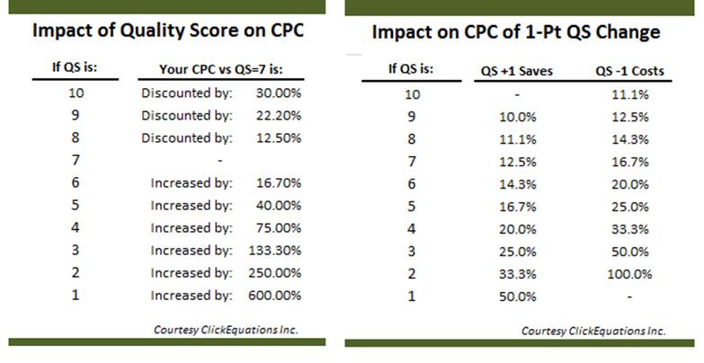 Índice de qualidade e CPC