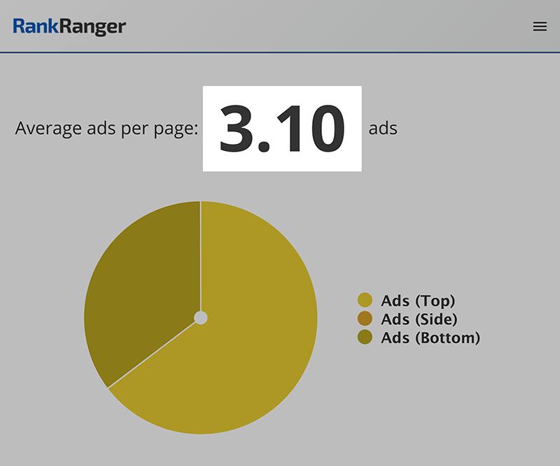 RankRanger - Anúncios por página