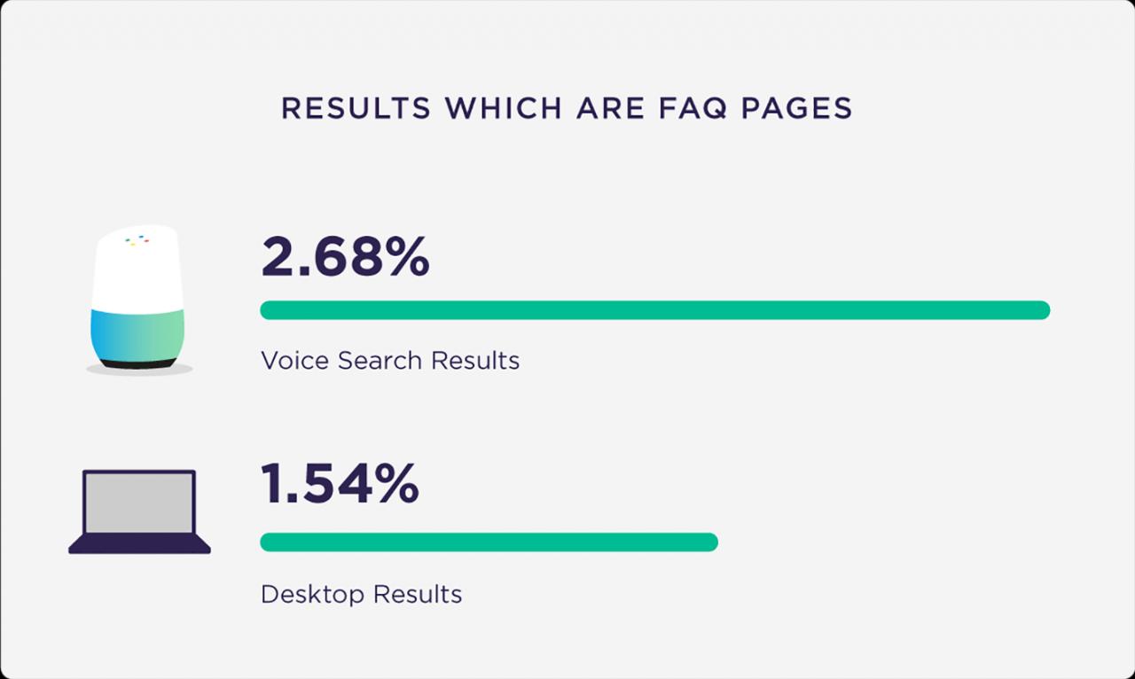 Resultados que são páginas de FAQ