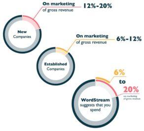Quanto Custa O Marketing Digital
