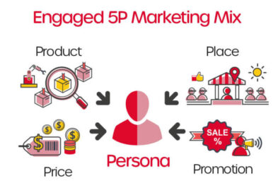 4 Etapas Para Desenvolver Os 4ps Do Mix De Marketing
