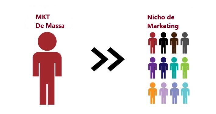 Por que é importante o nicho de mercado