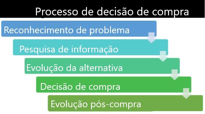 Processo De Decisao Do Comprador 2