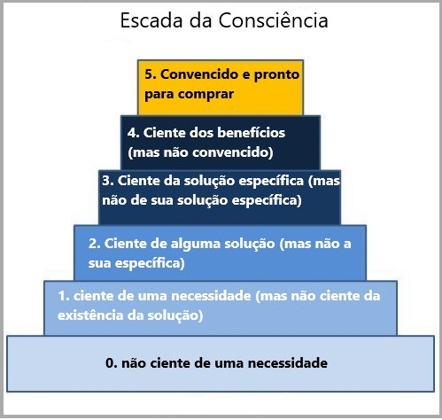 Escada Da Consciencia
